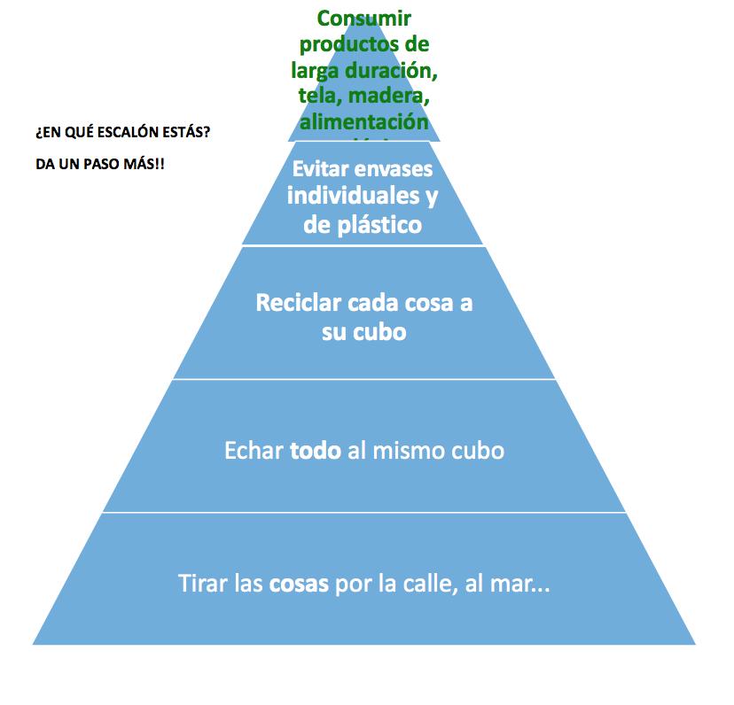 Piramide alternativas al plástico - Noticias Ecológicos Aranda